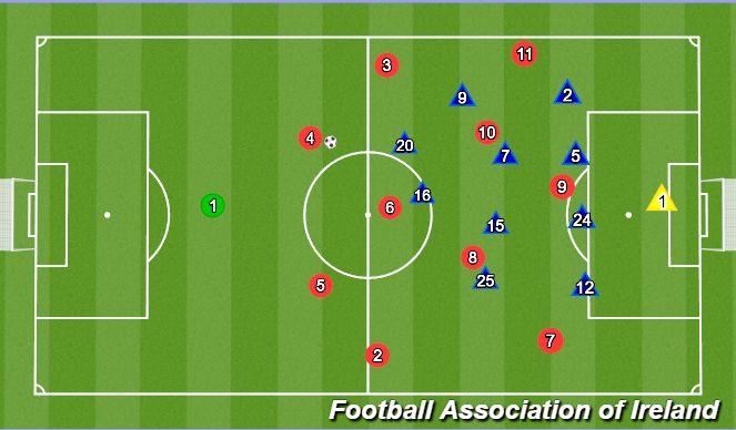 Football/Soccer Session Plan Drill (Colour): Underlap