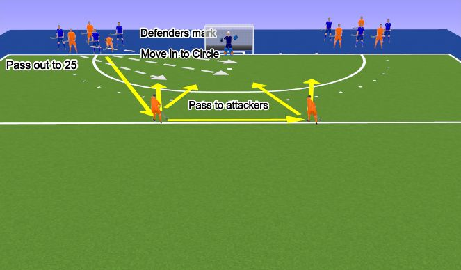 Hockey Session Plan Drill (Colour): 3v3 circle work