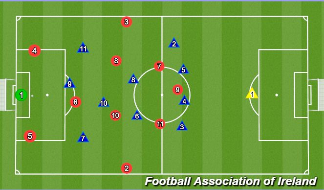 Football/Soccer Session Plan Drill (Colour): 1-3-4-3