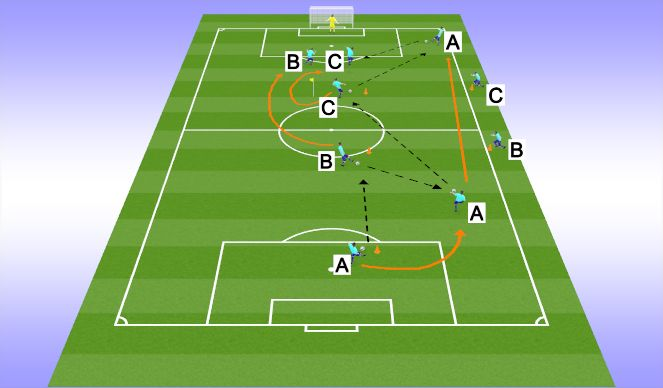Football/Soccer Session Plan Drill (Colour): Phase 1 (right channel)