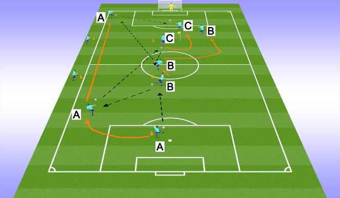 Football/Soccer Session Plan Drill (Colour): Phase 2 (one/two in midfield)