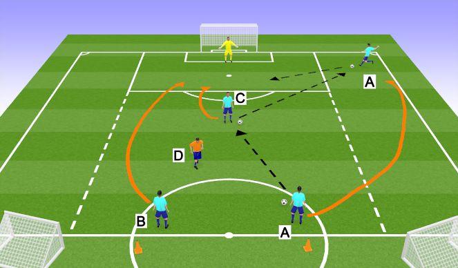 Football/Soccer Session Plan Drill (Colour): Game Related 3v1 + GK