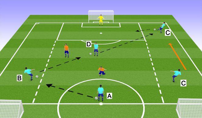 Football/Soccer Session Plan Drill (Colour): Game Related 4v2 + GK