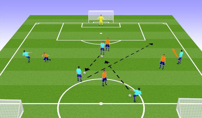 Football/Soccer Session Plan Drill (Colour): Game Related 5v4 + GK