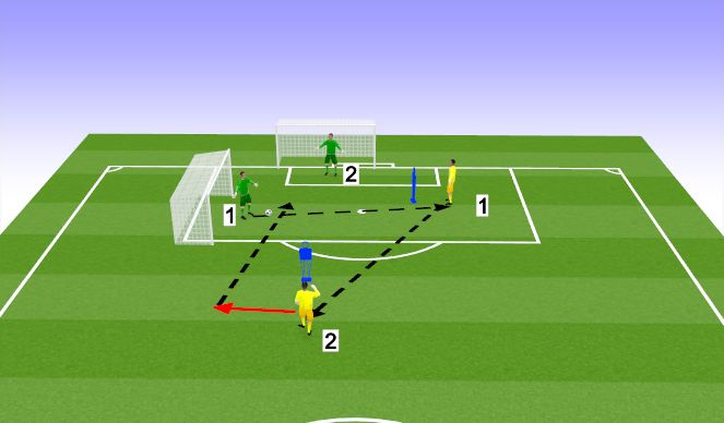 Football/Soccer Session Plan Drill (Colour): Two goal drill- Cutbacks and shot-stopping