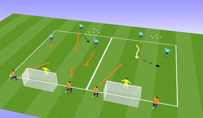 Football/Soccer Session Plan Drill (Colour): 2v1 - 3v2 Shooting