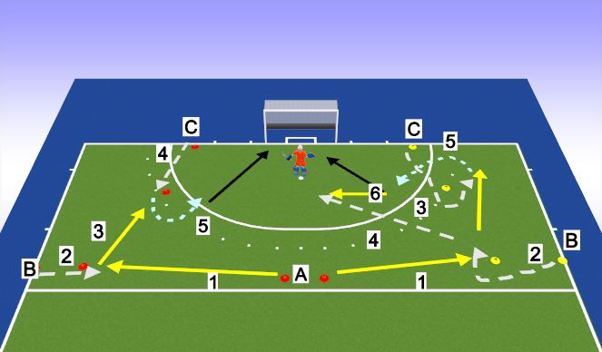 Hockey Session Plan Drill (Colour): Passing w GK
