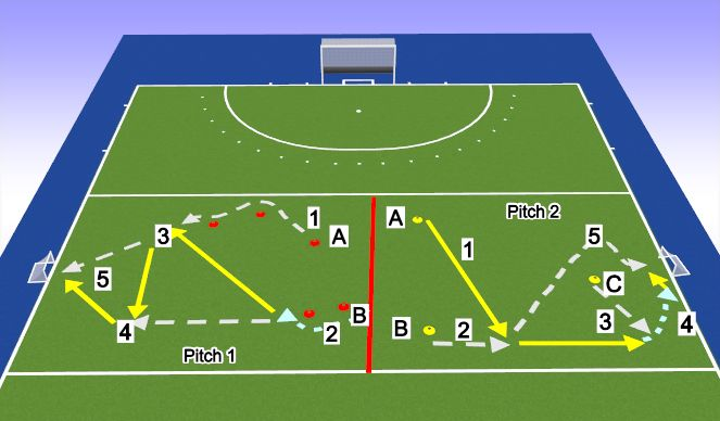 Hockey Session Plan Drill (Colour): Passing wo GK