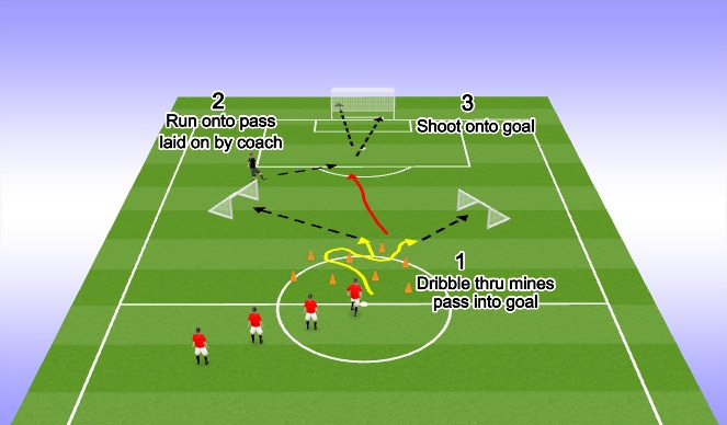 Football/Soccer Session Plan Drill (Colour): Dribble, Pass, Receive, Shoot