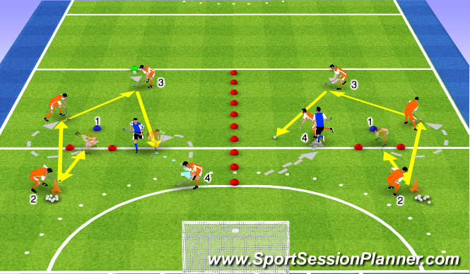 Hockey Session Plan Drill (Colour): Open receiving leads
