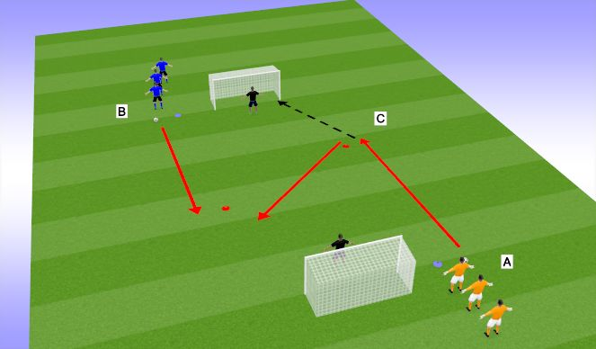 Football/Soccer Session Plan Drill (Colour): 1v1 recovery