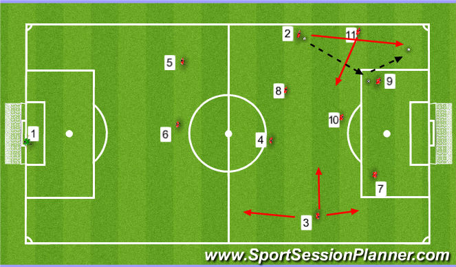 Football/Soccer Session Plan Drill (Colour): FULL BACKS ATTACKING IN FINAL 3RD