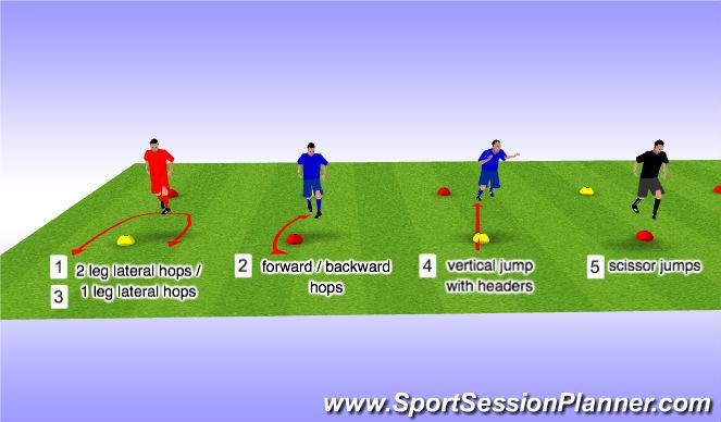Football/Soccer Session Plan Drill (Colour): Plyometrics