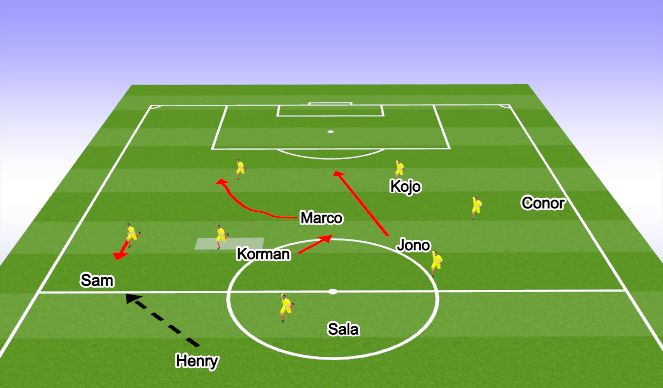Football/Soccer Session Plan Drill (Colour): Attacking Movements