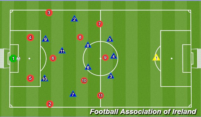 Football/Soccer Session Plan Drill (Colour): Back 3