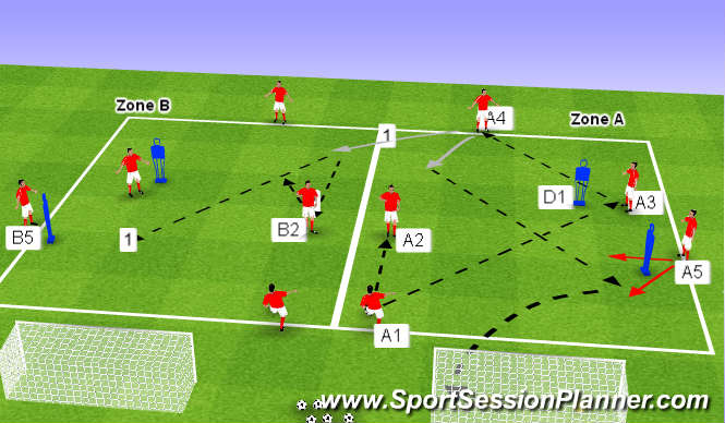 Football/Soccer Session Plan Drill (Colour): Phase 2 with end product