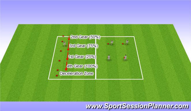 Football/Soccer Session Plan Drill (Colour): Acceleration + Deceleration