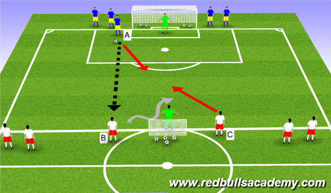 Football/Soccer Session Plan Drill (Colour): 2vs1 into 4vs2
