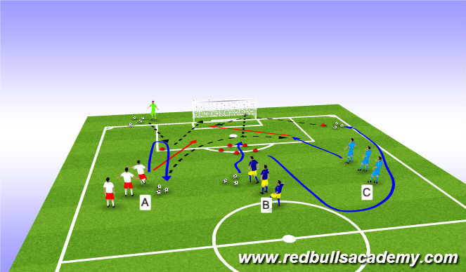Football/Soccer Session Plan Drill (Colour): shooting & finishing patterns