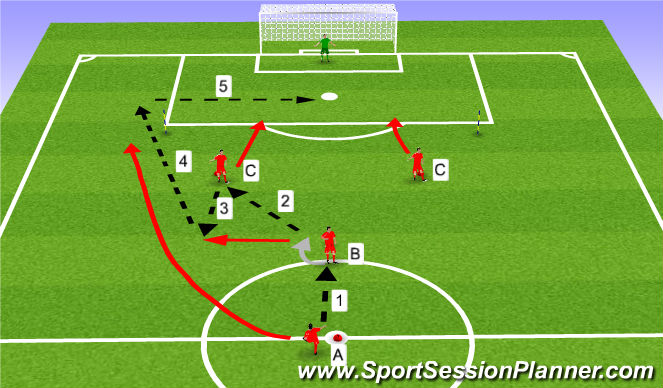 Football/Soccer Session Plan Drill (Colour): attack through the middle