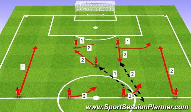 Football/Soccer Session Plan Drill (Colour): Attacking options. Warianty w ataku.