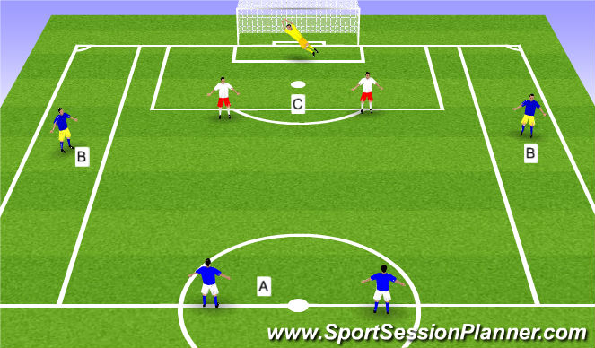 Football/Soccer Session Plan Drill (Colour): 2v2 or 4v2