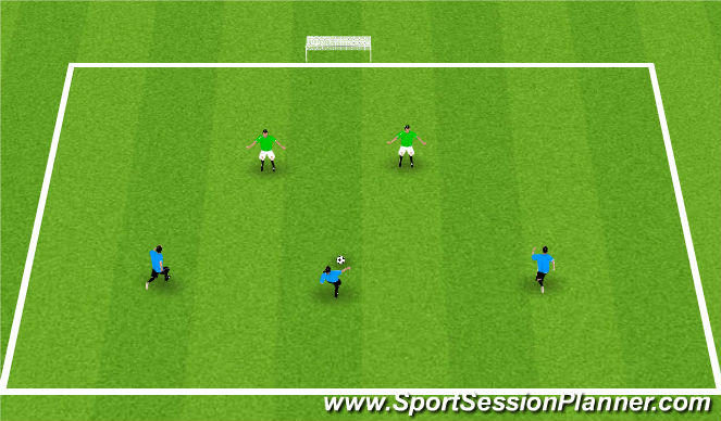 Football/Soccer Session Plan Drill (Colour): 3v2
