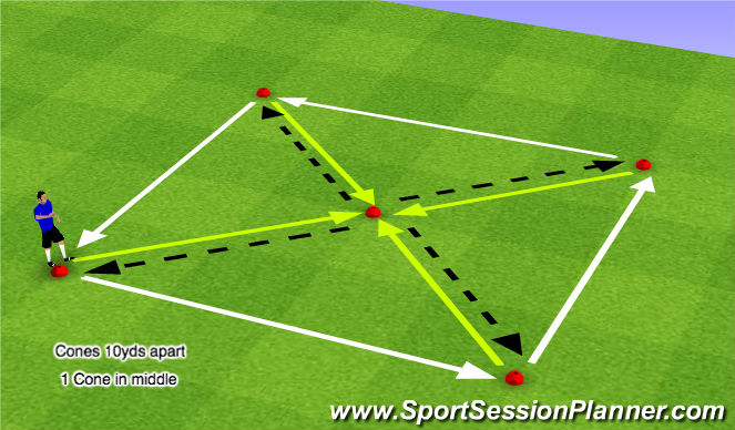 Football/Soccer Session Plan Drill (Colour): In & Outs