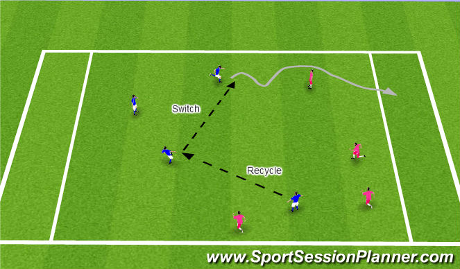 Football/Soccer Session Plan Drill (Colour): 4v4 End Zone