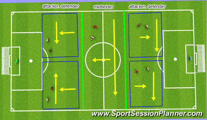 Football/Soccer Session Plan Drill (Colour): 3 phase game