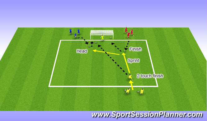 Football/Soccer Session Plan Drill (Colour): Finishing  (Unopposed)