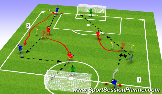 Football/Soccer Session Plan Drill (Colour): Combination Passing & Finishing