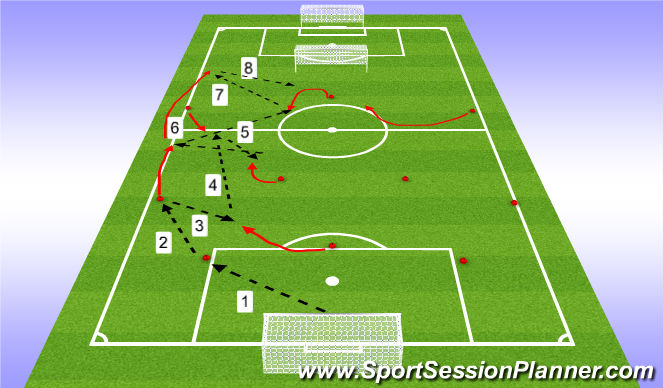Football/Soccer Session Plan Drill (Colour): Build out of back pattern