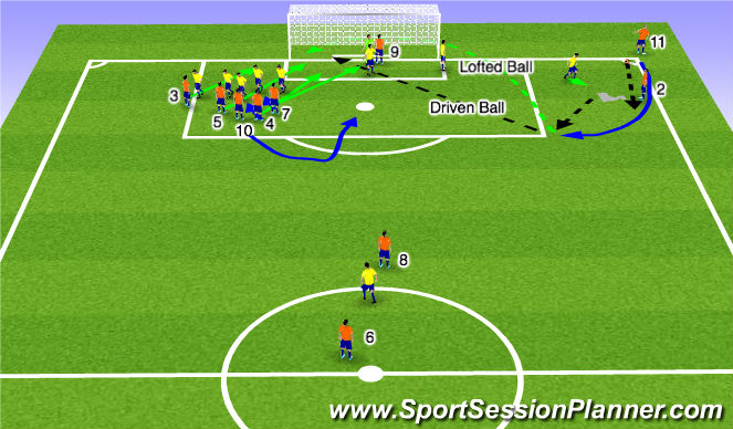 Football/Soccer Session Plan Drill (Colour): Set Play: Corner D