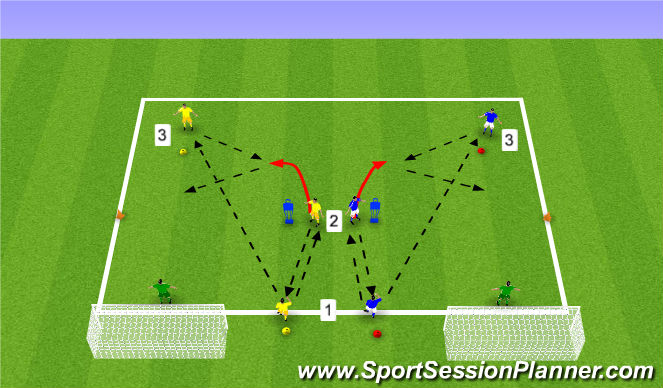 Football/Soccer Session Plan Drill (Colour): Y Combination Finish Progression 2