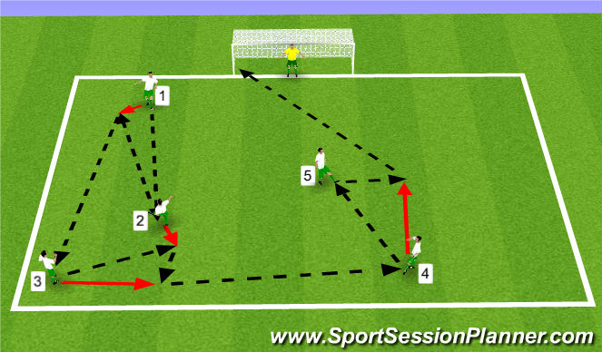 Football/Soccer Session Plan Drill (Colour): 5 Player Pattern