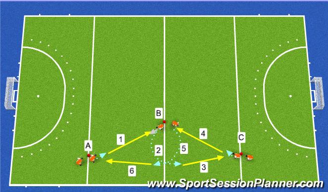 Hockey Session Plan Drill (Colour): Przyjęcie piłki przyśrodkowej + lewy i prawy bark