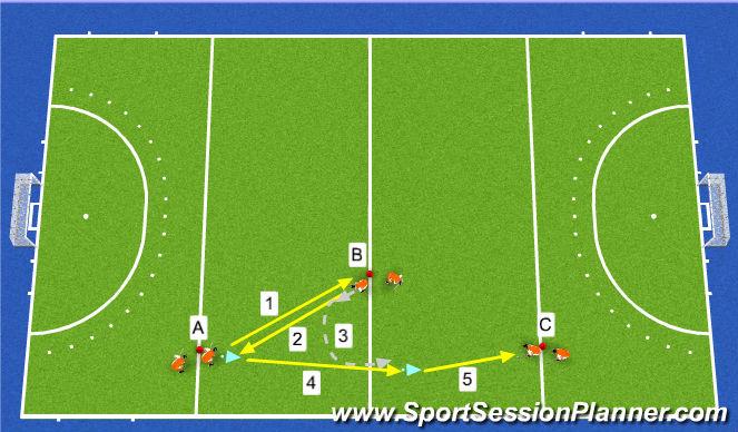 Hockey Session Plan Drill (Colour): Przyjęcie piłki pionowej FH/BH po wymianie podań