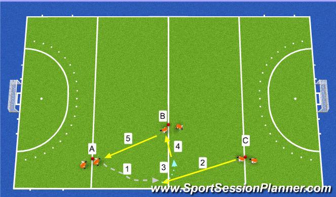 Hockey Session Plan Drill (Colour): Przyjęcie piłki przy linii bocznej + lewy i prawy bark