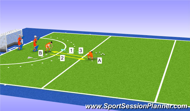 Hockey Session Plan Drill (Colour): 2v2 bramkarzy