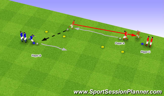 Football/Soccer Session Plan Drill (Colour): Pass through and run backwards