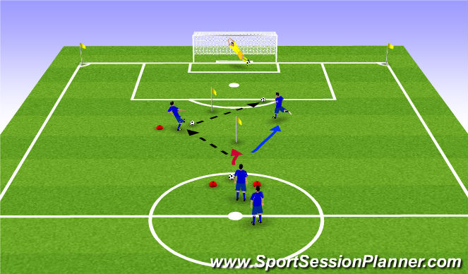 Football/Soccer Session Plan Drill (Colour): Screen 2Short small sided shooting
