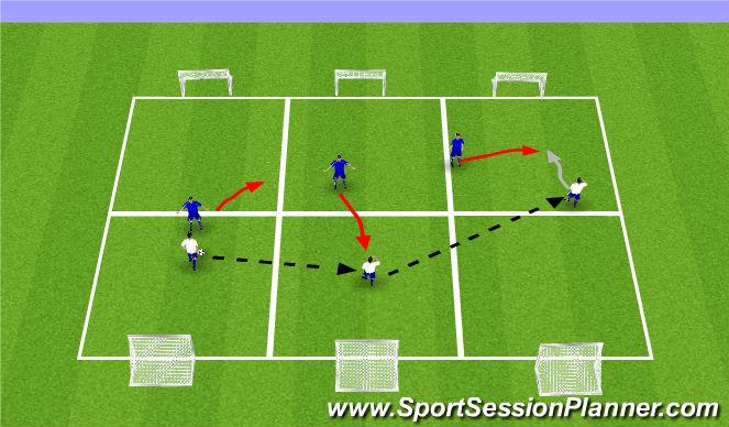 Football/Soccer Session Plan Drill (Colour): 3v3 with 1v1 zones