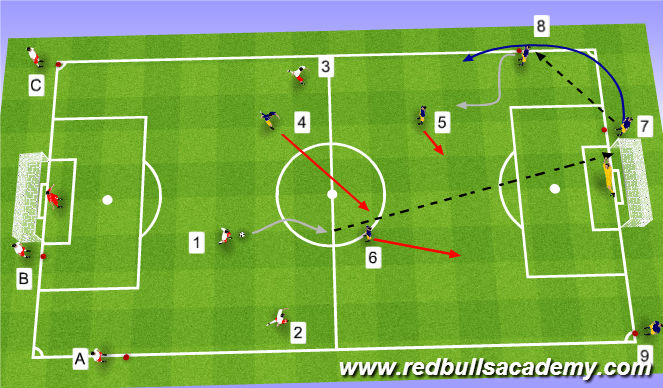 Football/Soccer Session Plan Drill (Colour): Flying 3v3 - Pressure / Cover - Delay / Tackle