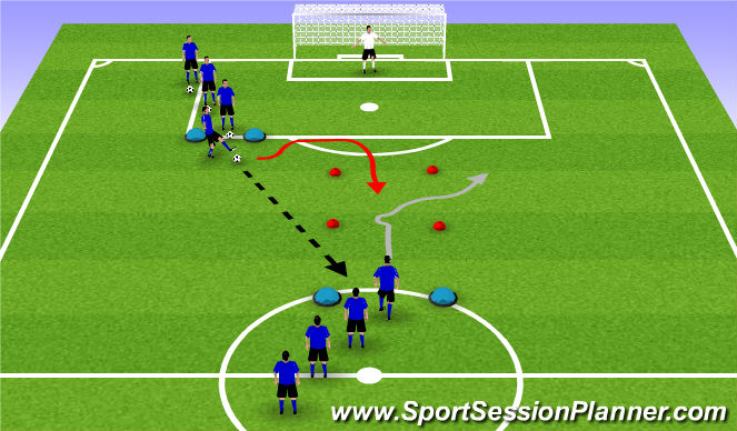 Football/Soccer Session Plan Drill (Colour): Changing Speed and Direction to Goal