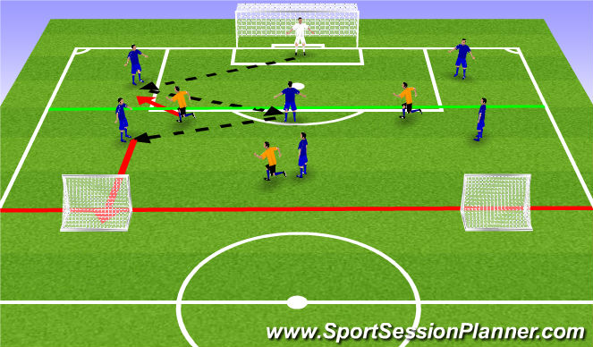 Football/Soccer Session Plan Drill (Colour): 7v3 to Wide Goals