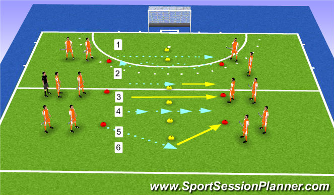 Hockey Session Plan Drill (Colour): lineair movement