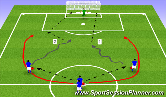Football/Soccer Session Plan Drill (Colour): Finishing opportunities created by overlapping runs