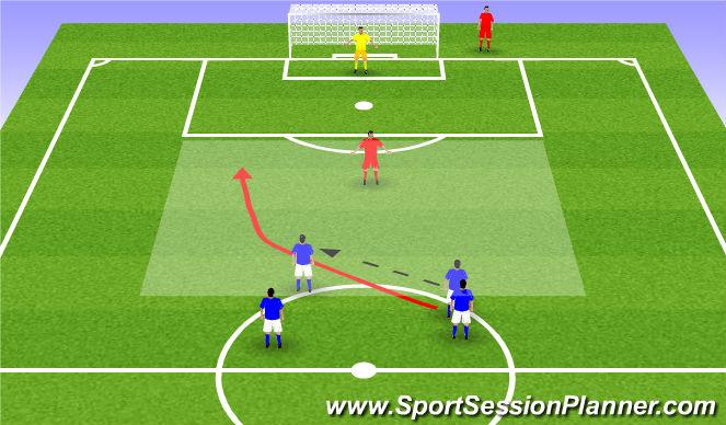 Football/Soccer Session Plan Drill (Colour): 2v1 Overlapping runs