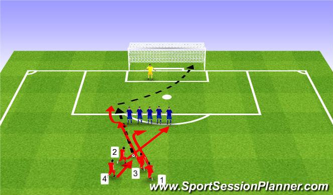 Football/Soccer Session Plan Drill (Colour): Free kick. Rzut wolny.